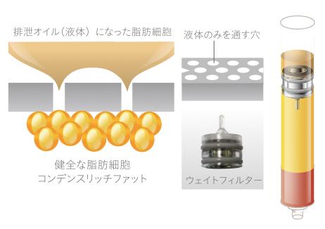 良質なコンデンスリッチファットの抽出の仕組み説明画像