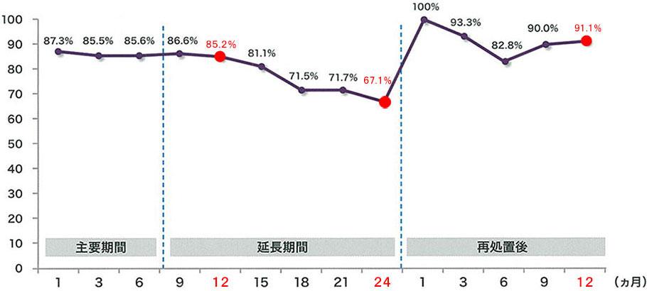 持続性のグラフ