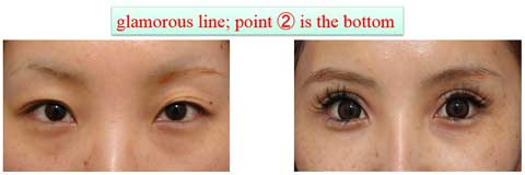 glamorous line; point ② is the bottom