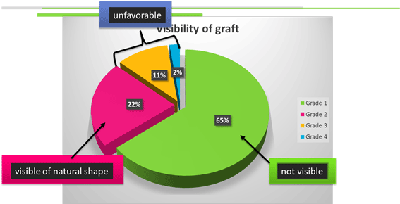 Visibility of graft